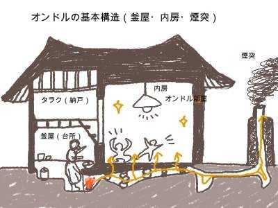 韓国の床暖房「オンドル」 ユネスコ無形文化遺産に申請へ